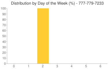 Distribution By Day 777-779-7233